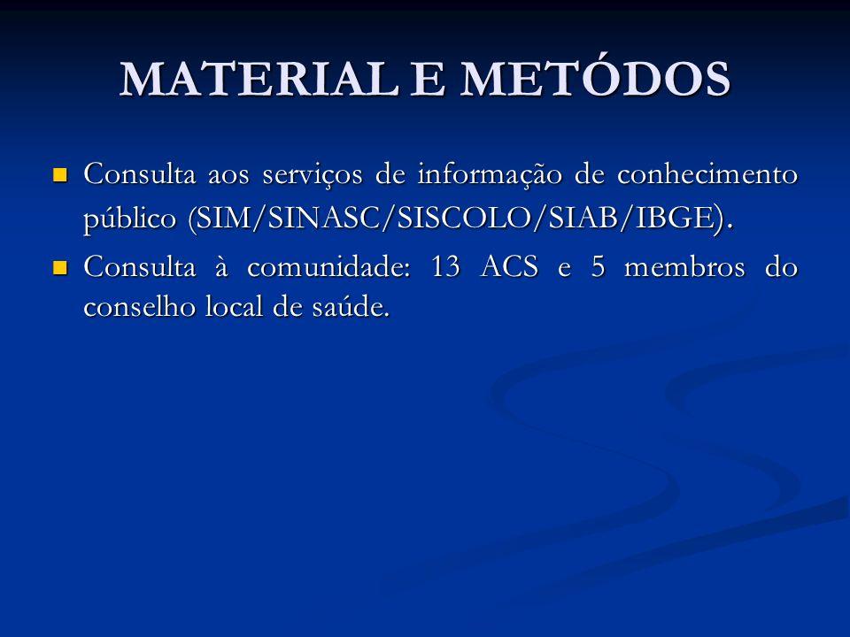 MATERIAL E METÓDOS Consulta aos serviços de informação de conhecimento público (SIM/SINASC/SISCOLO/SIAB/IBGE).