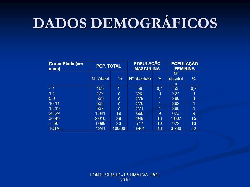 FONTE:SEMUS - ESTIMATIVA IBGE 2010