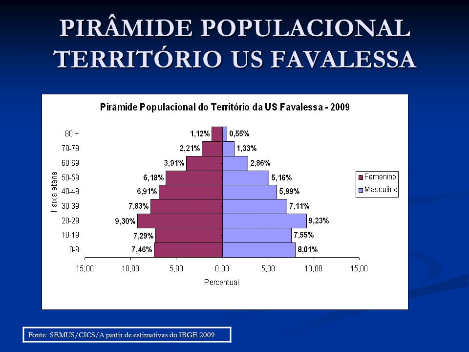PIRÂMIDE POPULACIONAL TERRITÓRIO US FAVALESSA