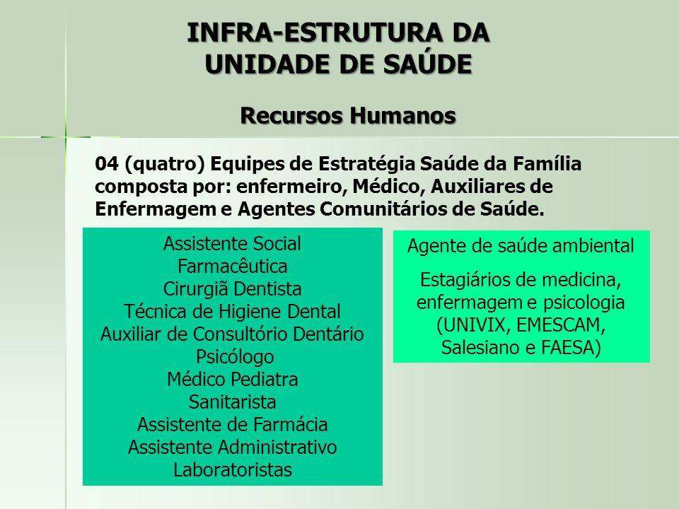 INFRA-ESTRUTURA DA UNIDADE DE SAÚDE