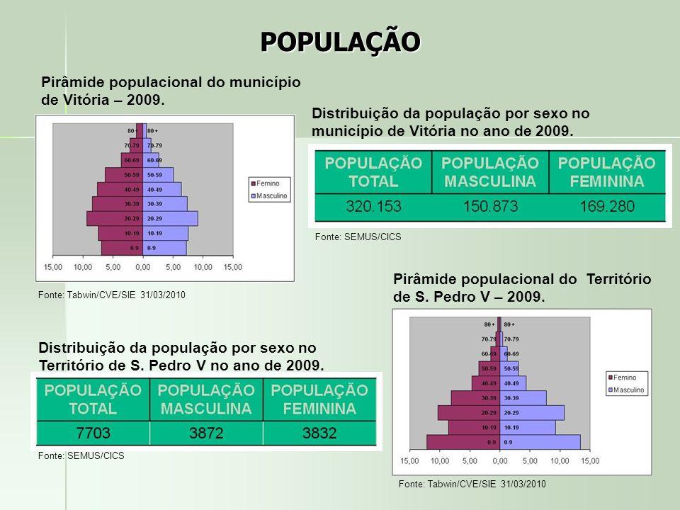 POPULAÇÃO Pirâmide populacional do município de Vitória – 2009.