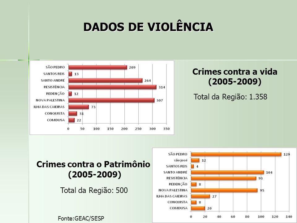DADOS DE VIOLÊNCIA Crimes contra a vida (2005-2009)