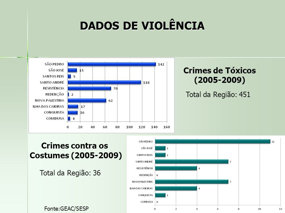 Crimes contra os Costumes (2005-2009)