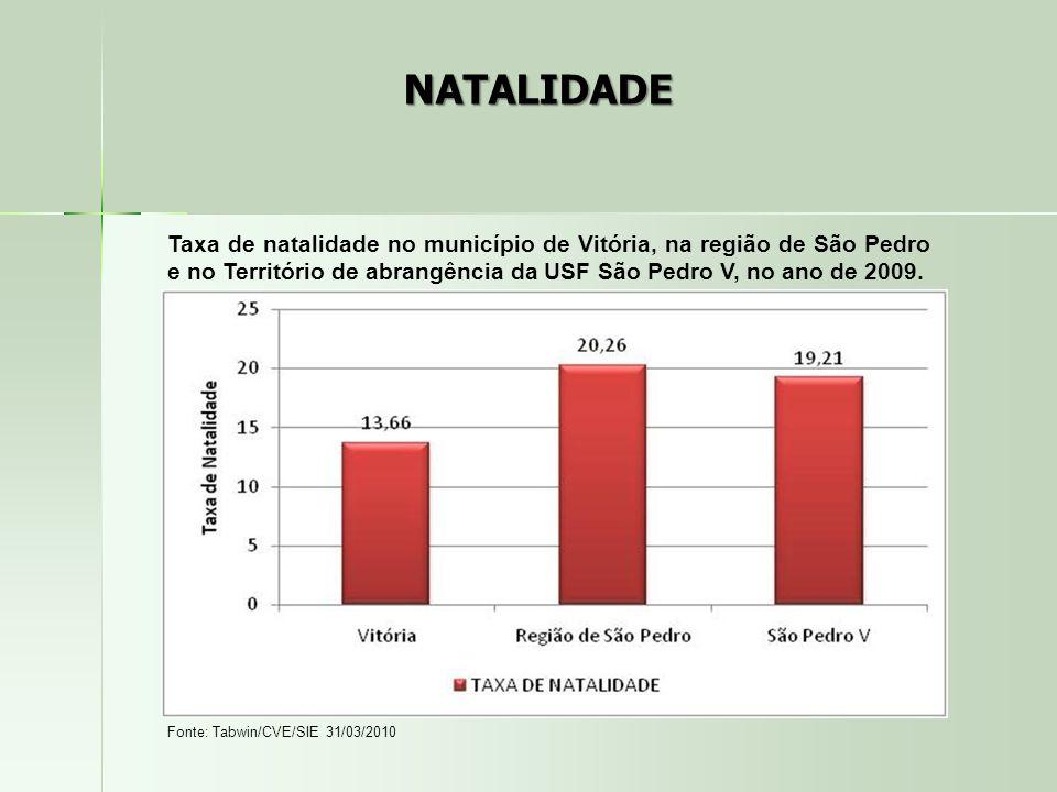 NATALIDADE Taxa de natalidade no município de Vitória, na região de São Pedro e no Território de abrangência da USF São Pedro V, no ano de 2009.