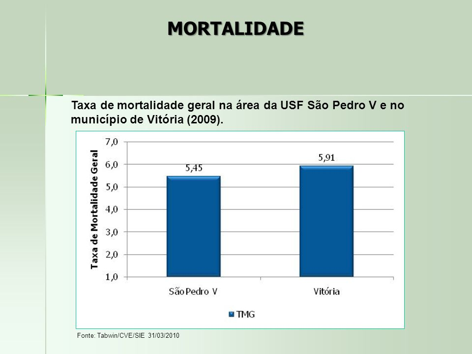 MORTALIDADE Taxa de mortalidade geral na área da USF São Pedro V e no município de Vitória (2009).