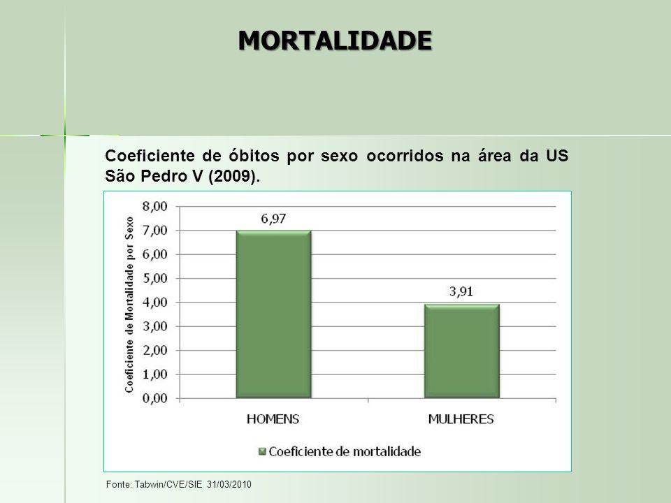 MORTALIDADE Coeficiente de óbitos por sexo ocorridos na área da US São Pedro V (2009).