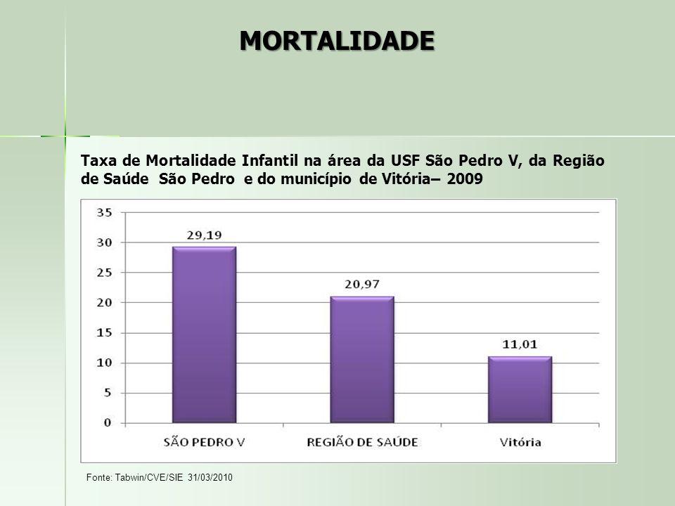 MORTALIDADE Taxa de Mortalidade Infantil na área da USF São Pedro V, da Região de Saúde São Pedro e do município de Vitória– 2009.