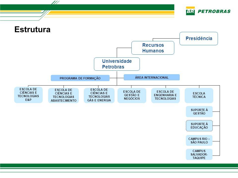 Estrutura Presidência Recursos Humanos Universidade Petrobras