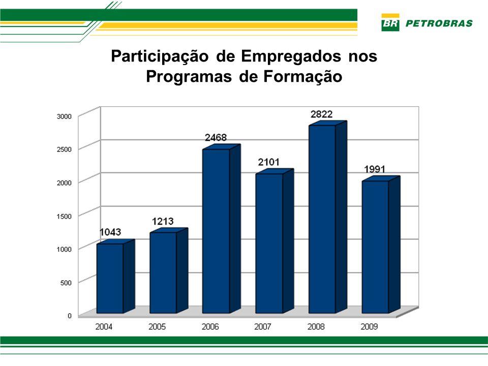 Participação de Empregados nos Programas de Formação