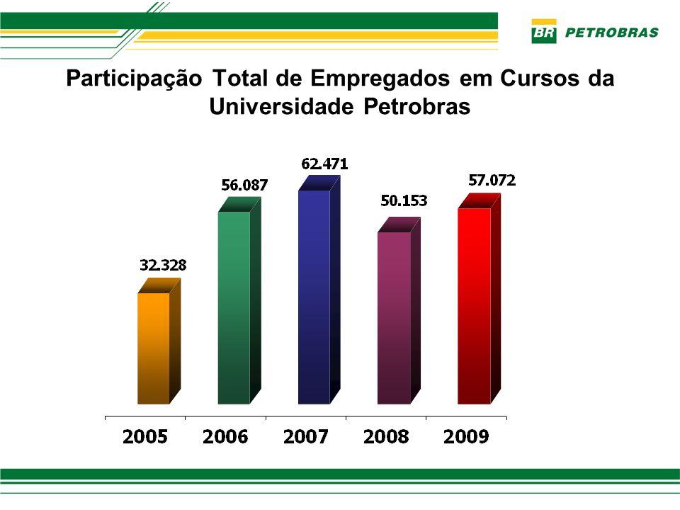 Participação Total de Empregados em Cursos da Universidade Petrobras