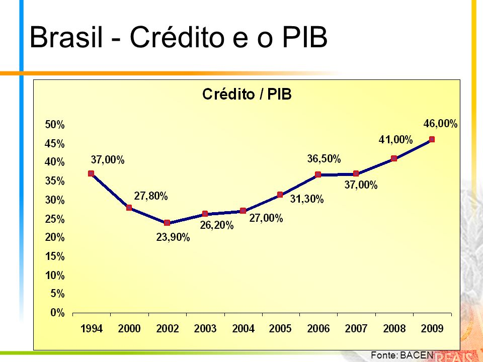 Brasil - Crédito e o PIB Fonte: BACEN