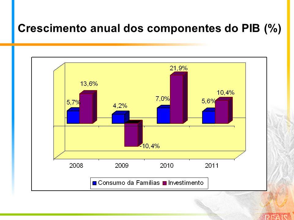 Crescimento anual dos componentes do PIB (%)