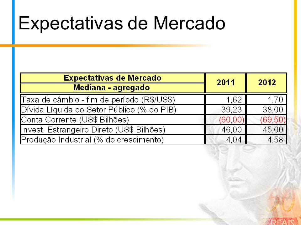 Expectativas de Mercado