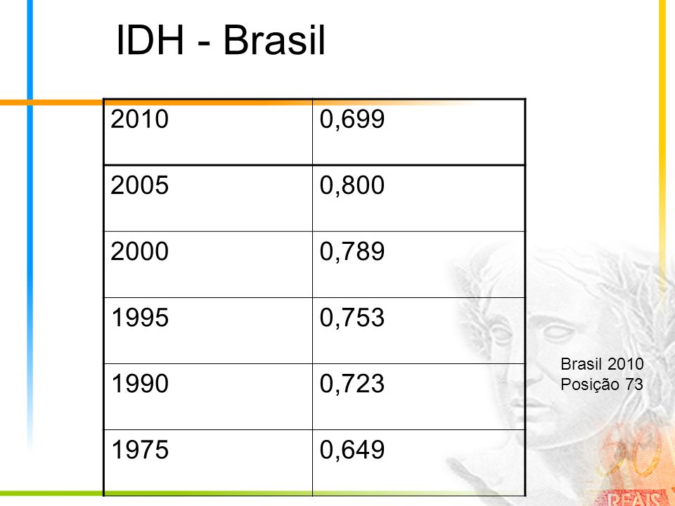IDH - Brasil 2010. 0,699. 2005. 0,800. 2000. 0,789. 1995. 0,753. 1990. 0,723. 1975. 0,649.