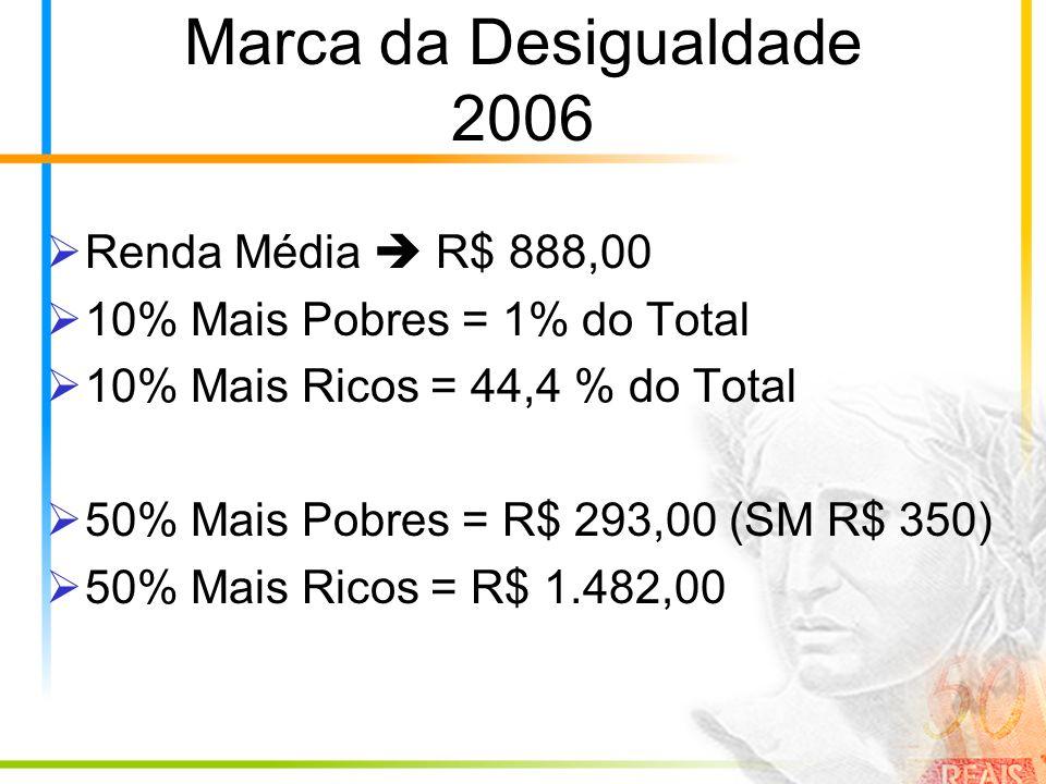 Marca da Desigualdade 2006 Renda Média  R$ 888,00