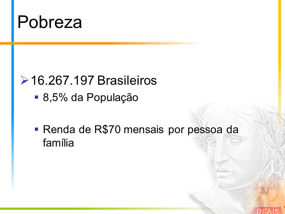 Pobreza 16.267.197 Brasileiros 8,5% da População