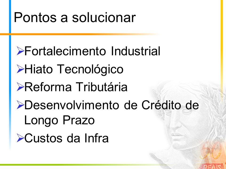 Pontos a solucionar Fortalecimento Industrial Hiato Tecnológico