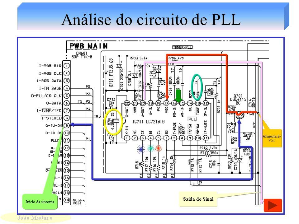 Análise do circuito de PLL