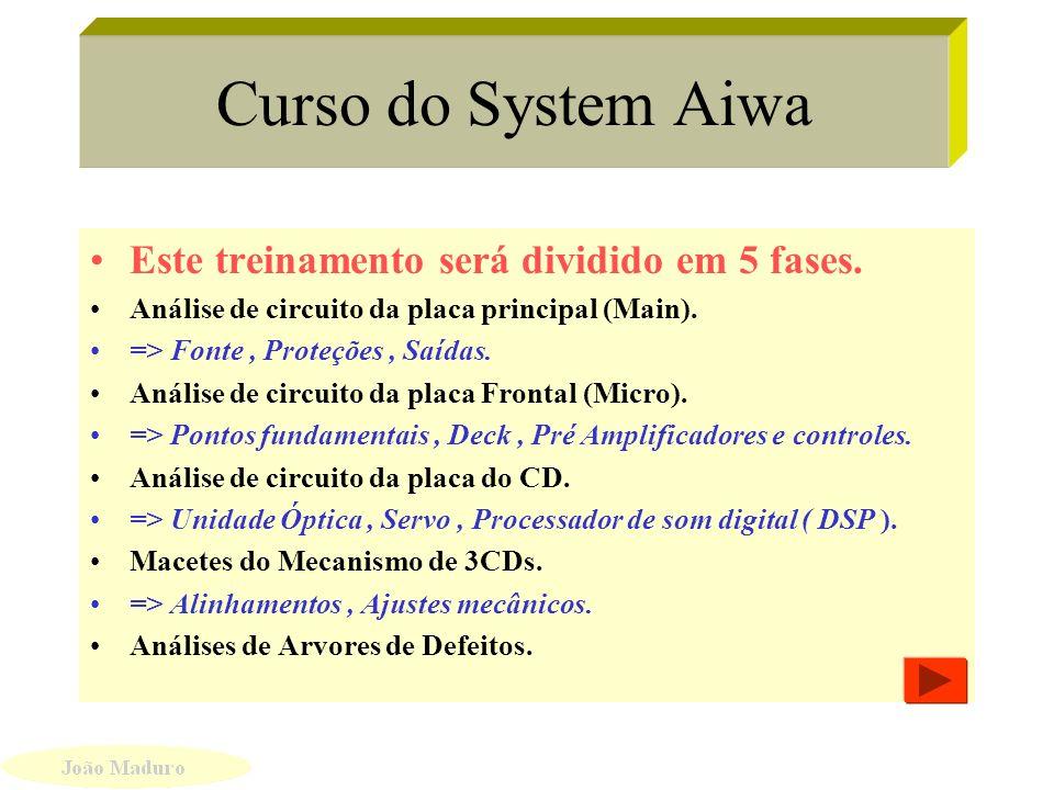 Curso do System Aiwa Este treinamento será dividido em 5 fases.