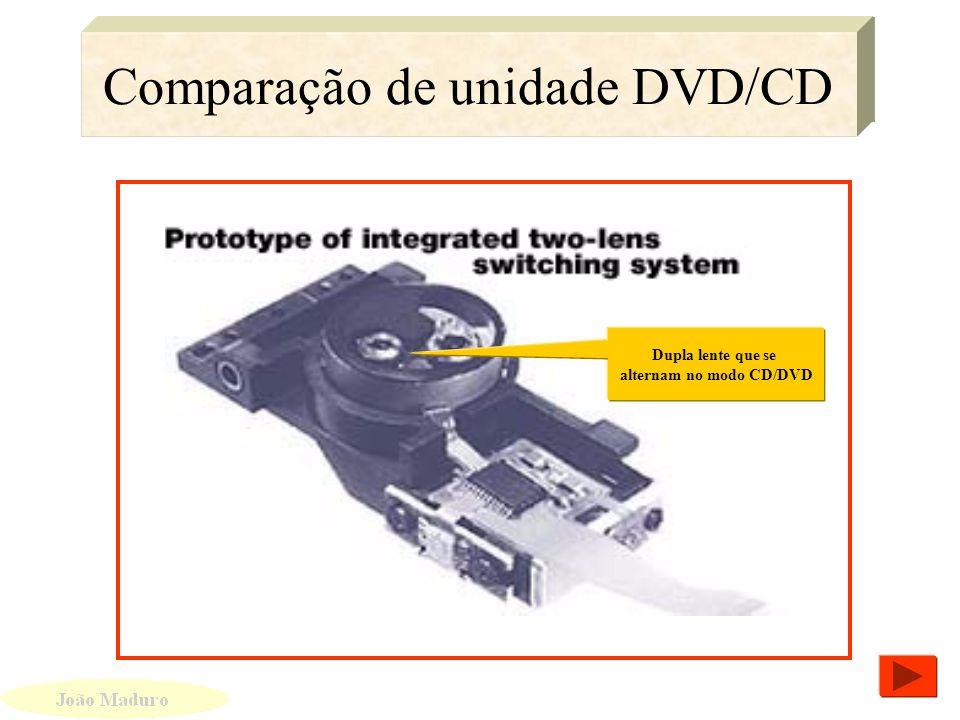 Comparação de unidade DVD/CD