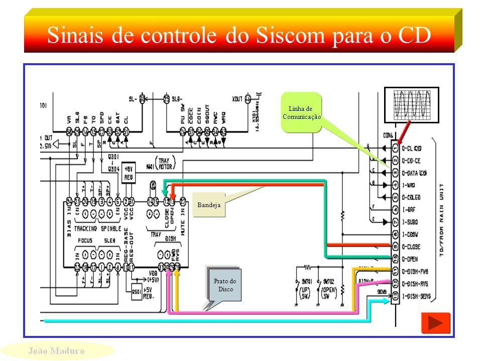 Sinais de controle do Siscom para o CD