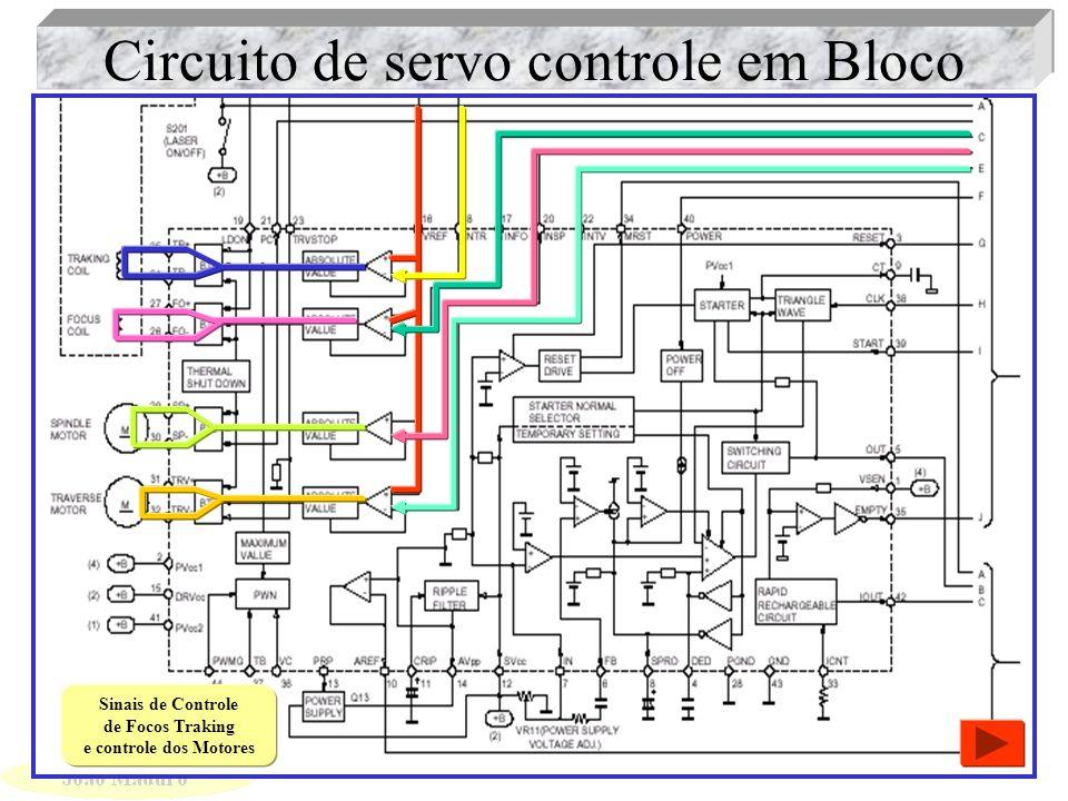 Circuito de servo controle em Bloco