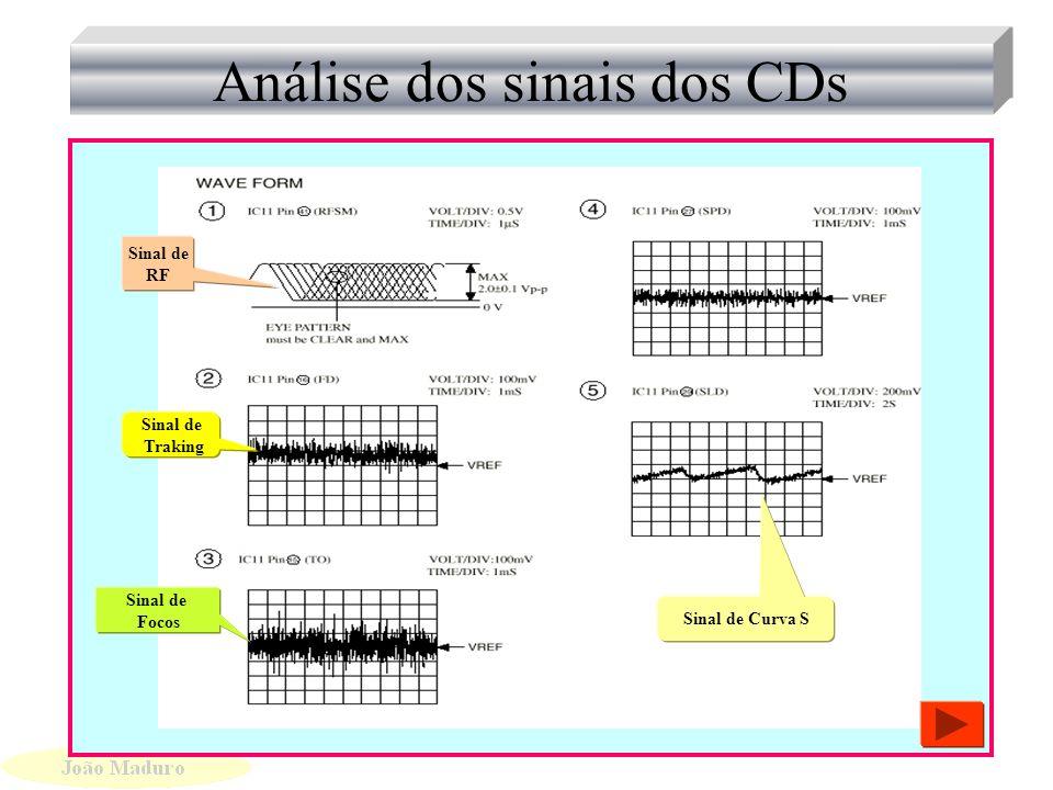 Análise dos sinais dos CDs