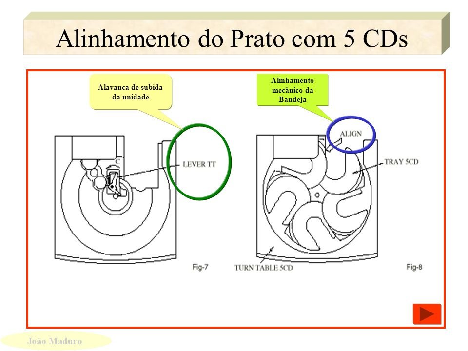 Alinhamento do Prato com 5 CDs