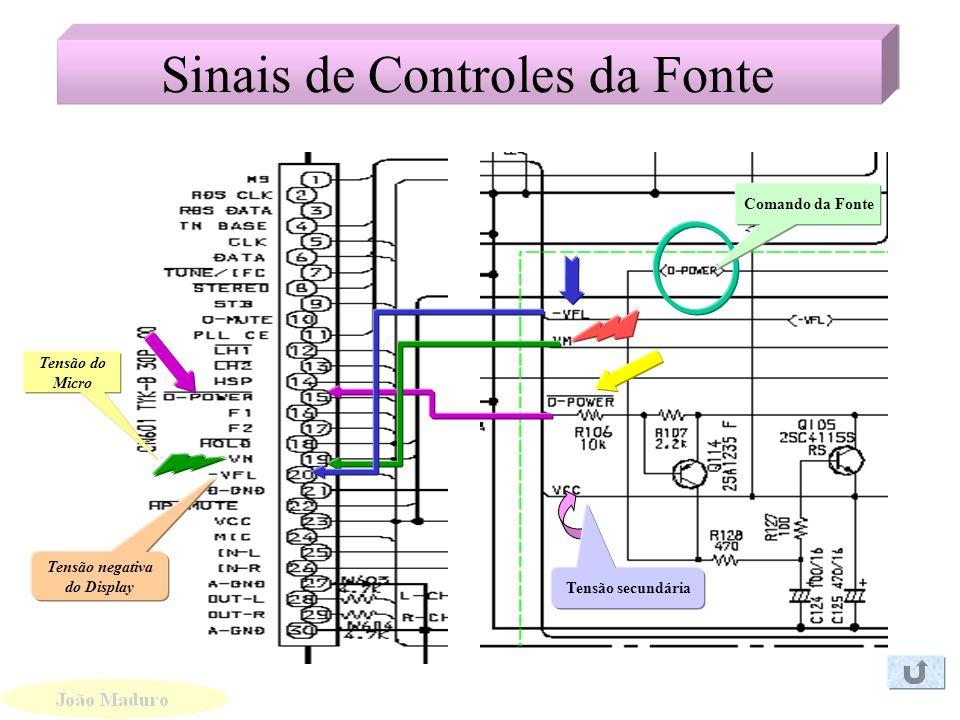 Sinais de Controles da Fonte