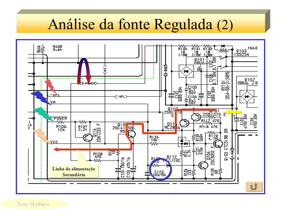 Análise da fonte Regulada (2)