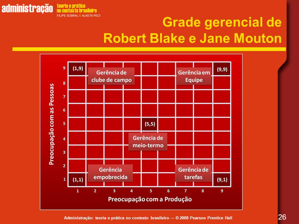 Grade gerencial de Robert Blake e Jane Mouton