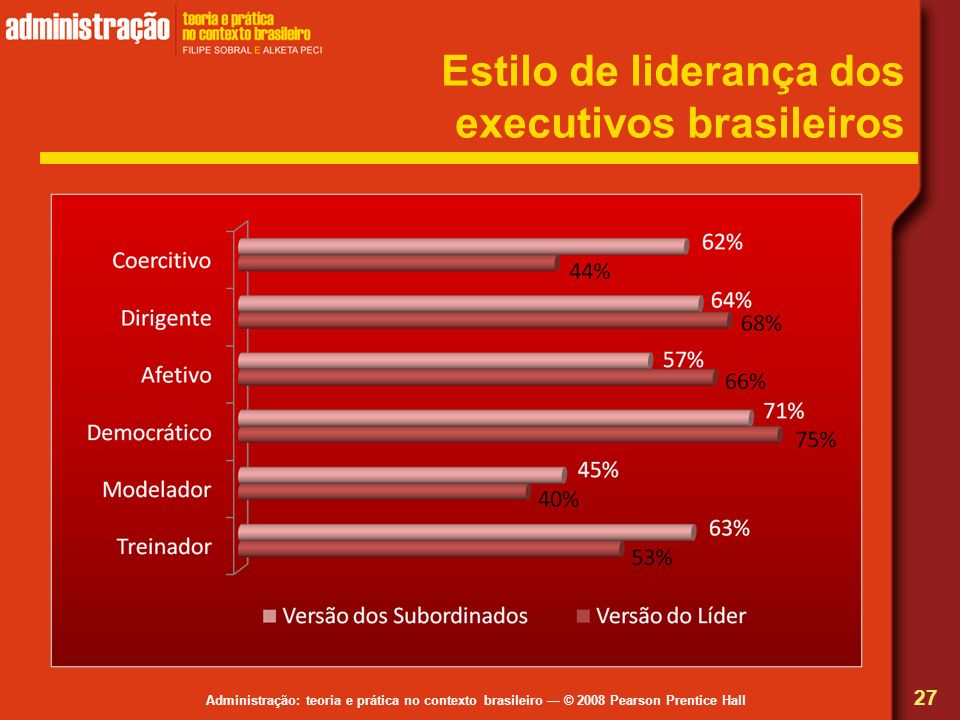 Estilo de liderança dos executivos brasileiros