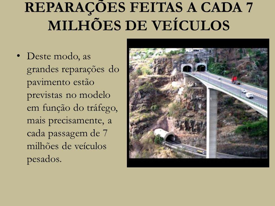 REPARAÇÕES FEITAS A CADA 7 MILHÕES DE VEÍCULOS