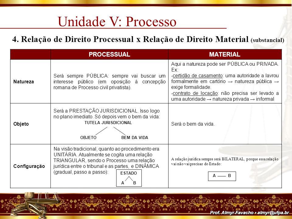 Unidade V: Processo 4. Relação de Direito Processual x Relação de Direito Material (substancial) PROCESSUAL.
