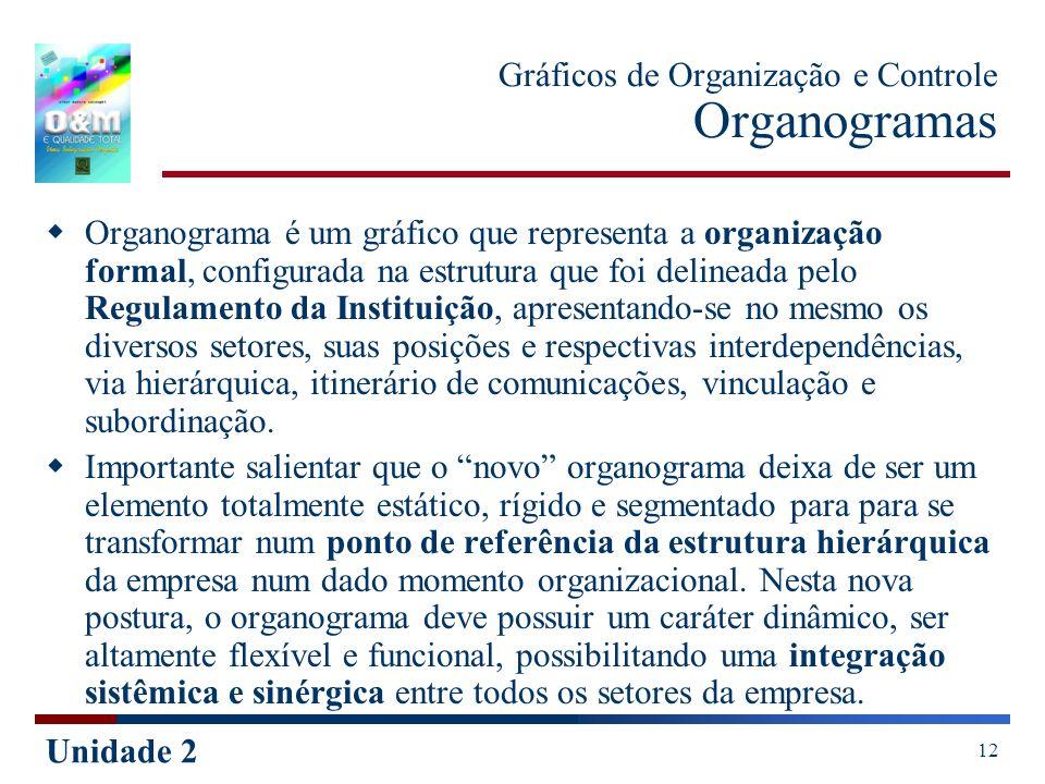 Gráficos de Organização e Controle Organogramas