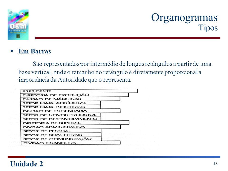 Organogramas Tipos Em Barras.