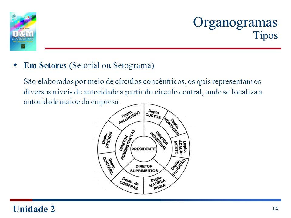 Organogramas TiposEm Setores (Setorial ou Setograma)