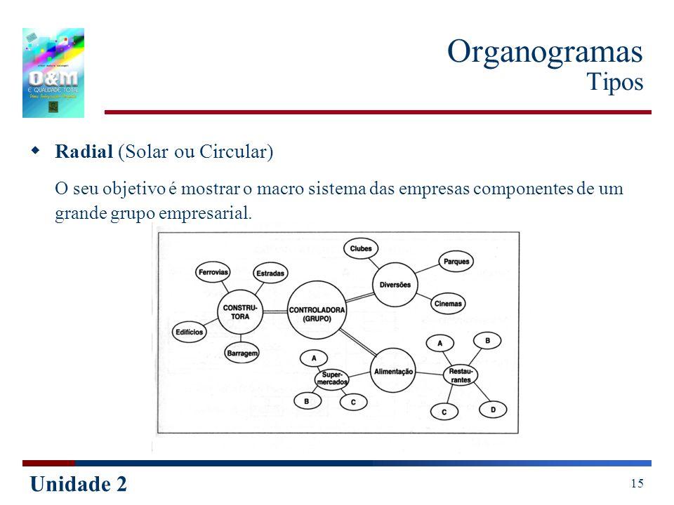 Organogramas TiposRadial (Solar ou Circular) O seu objetivo é mostrar o macro sistema das empresas componentes de um grande grupo empresarial.