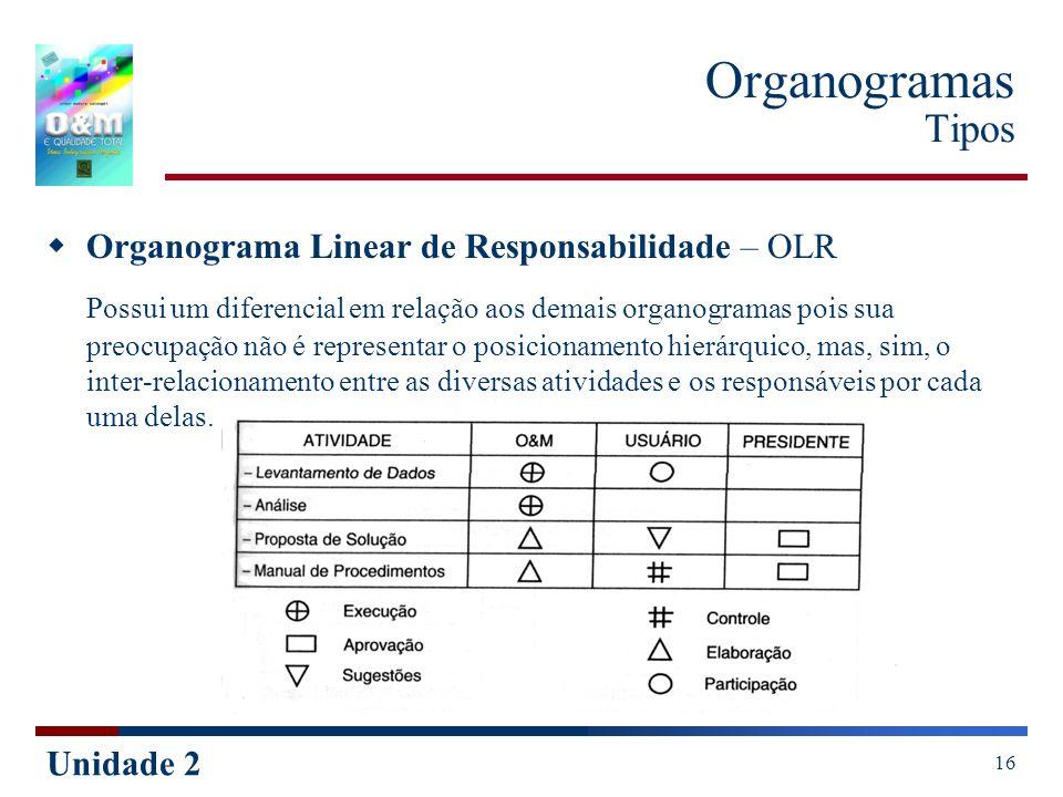 Organogramas TiposOrganograma Linear de Responsabilidade – OLR.