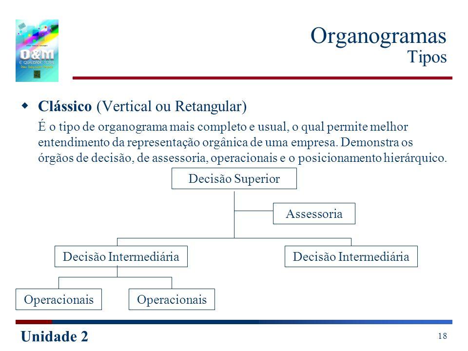 Organogramas Tipos Clássico (Vertical ou Retangular)
