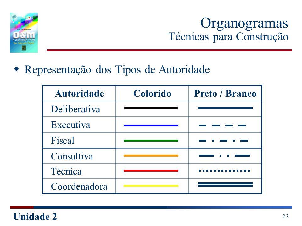Organogramas Técnicas para Construção