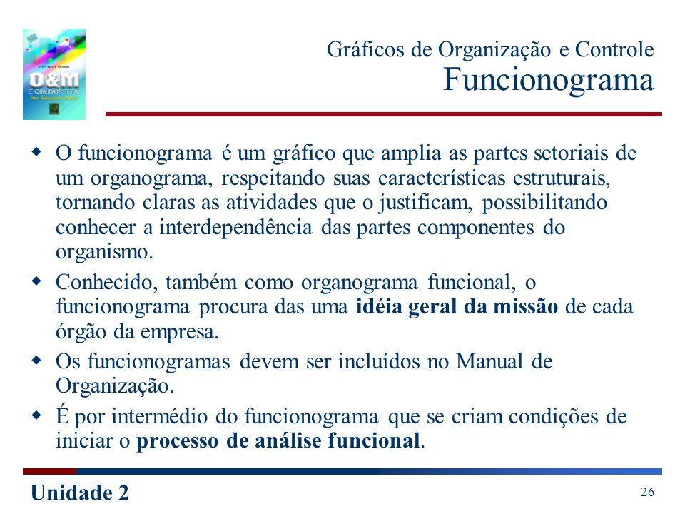 Gráficos de Organização e Controle Funcionograma