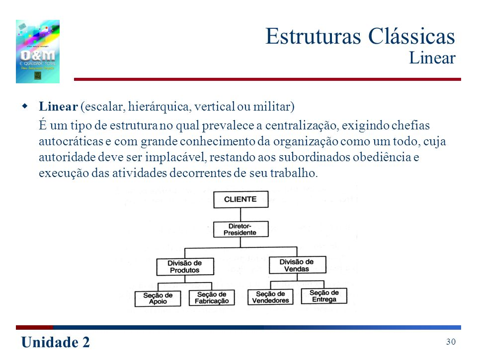 Estruturas Clássicas Linear