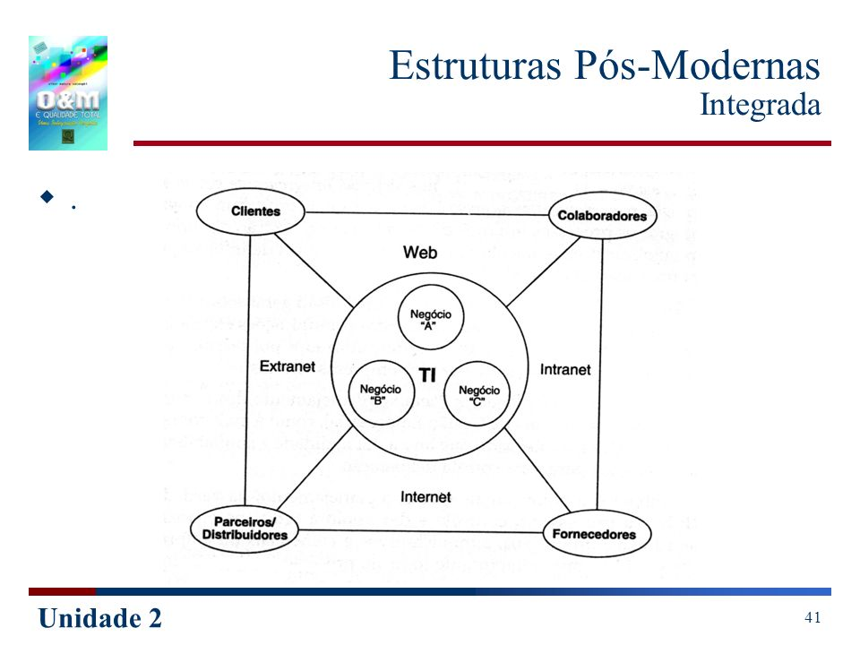 Estruturas Pós-Modernas Integrada