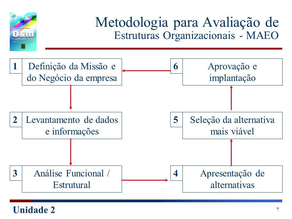 Metodologia para Avaliação de Estruturas Organizacionais - MAEO