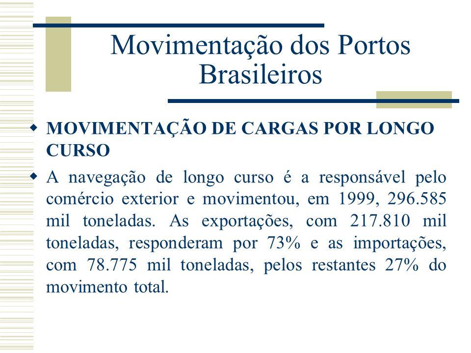 Movimentação dos Portos Brasileiros