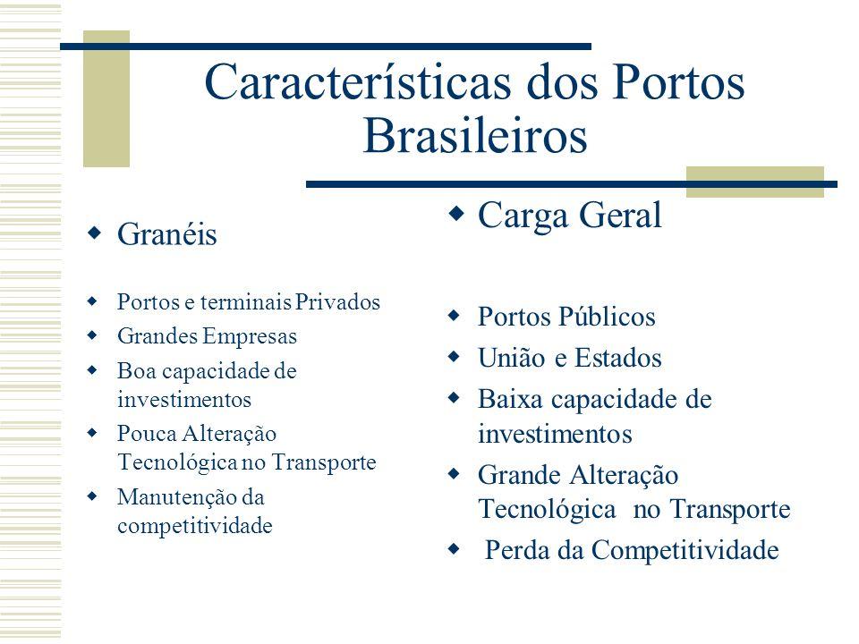 Características dos Portos Brasileiros