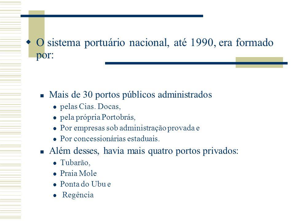 O sistema portuário nacional, até 1990, era formado por: