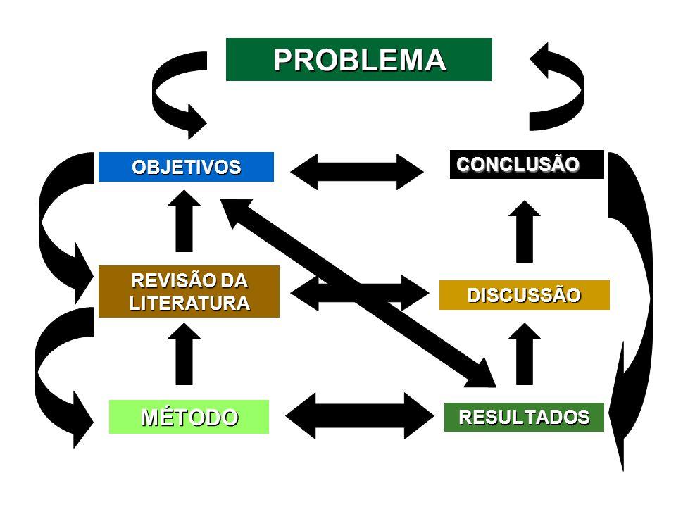 PROBLEMA MÉTODO CONCLUSÃO OBJETIVOS REVISÃO DA LITERATURA DISCUSSÃO