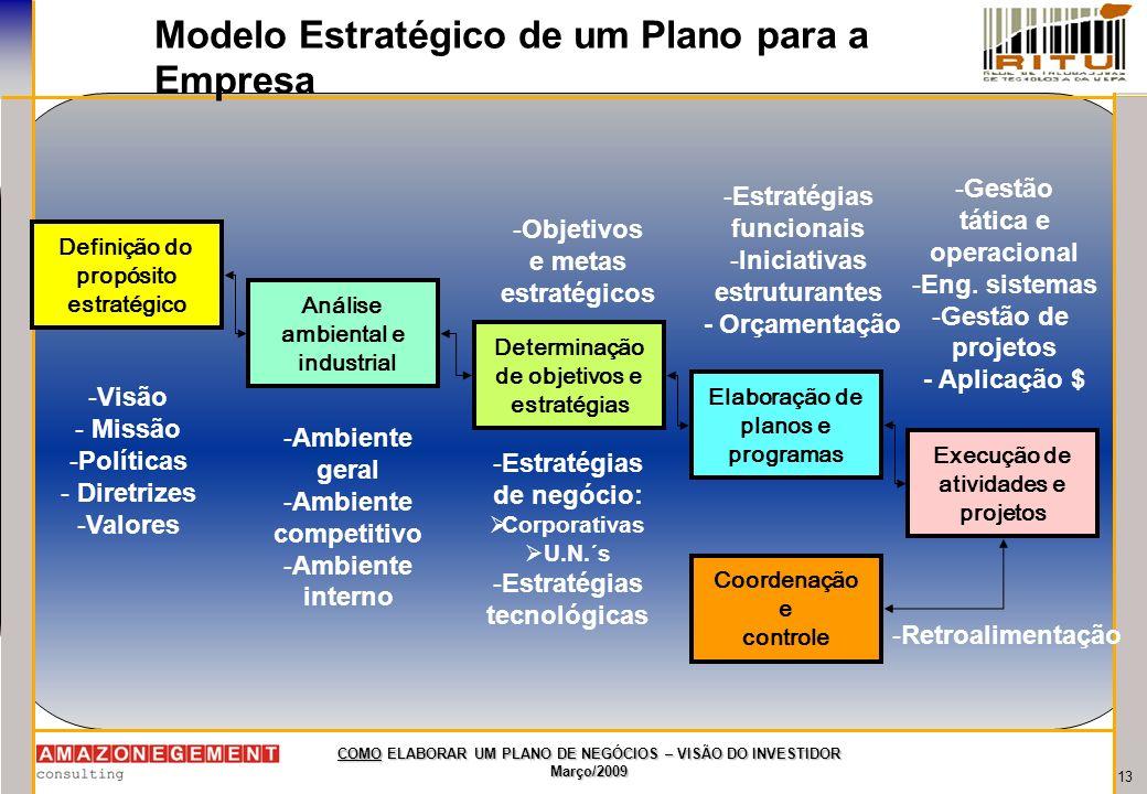 Modelo Estratégico de um Plano para a Empresa